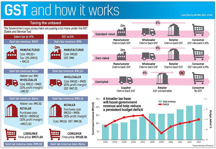 GST And How It Works